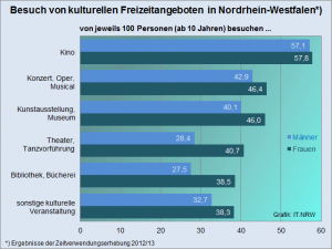 Statistik - Besuch von kulturellen Angeboten in NRW